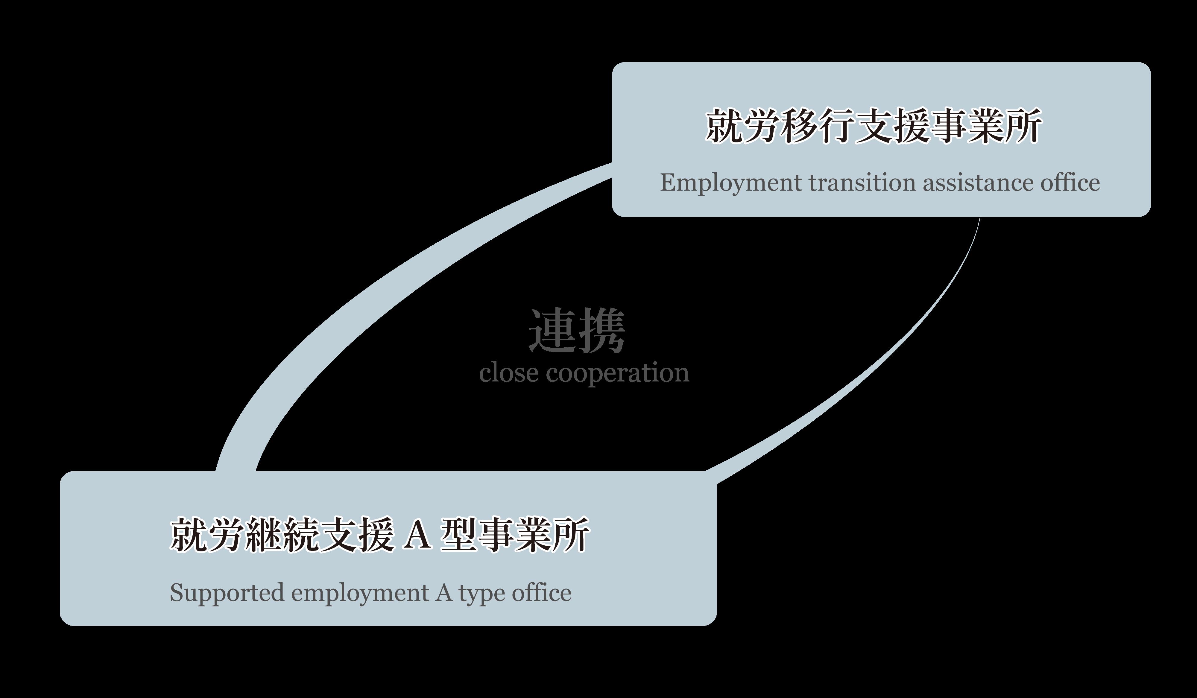 就労支援の連携体制